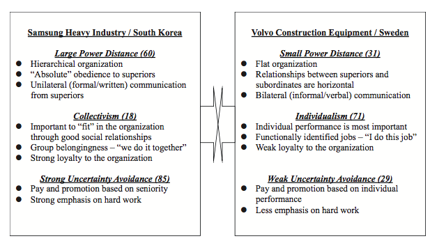 In summary comparing Swedish and South Korean cultures